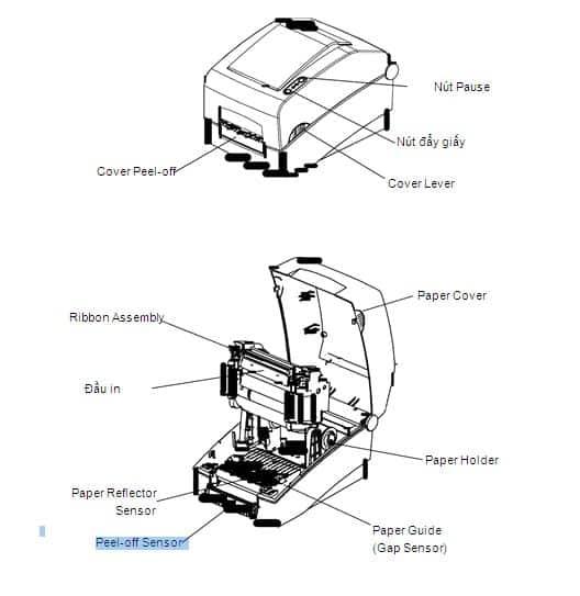 Cấu tạo máy in tem nhãn