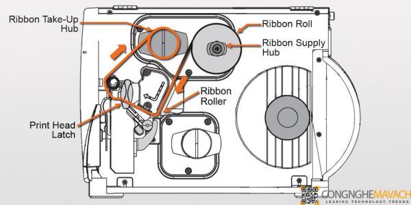 Sơ đồ hoạt động của máy in ma vahcj barcode